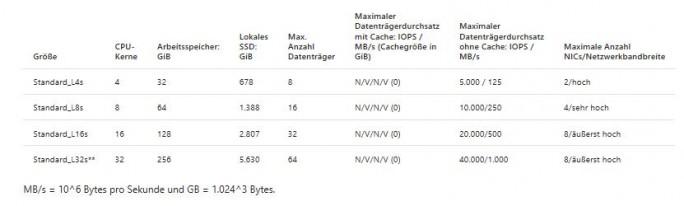 Die neuen Azure L-Series sollen hohe Storage-Kapazitäten mit niedrigen Latenzzeiten bieten. (Bild: Microsoft)