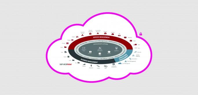 Die Plattform von ServiceNow eignet sich nicht nur für die Automatisierung und Integration von bestehenden Prozessen, sondern kann auch als Plattform für die Entwicklung von Prozessen verwendet werden. (Bild: Deutsche Telekom)