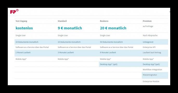 Abgerechnet wird nach Bedarf: Als Software-as-a-Service-Lösung wird FP-Sign zu unterschiedlichen Konditionen angeboten. (Screenshot: FP Mentana-Claimsoft)