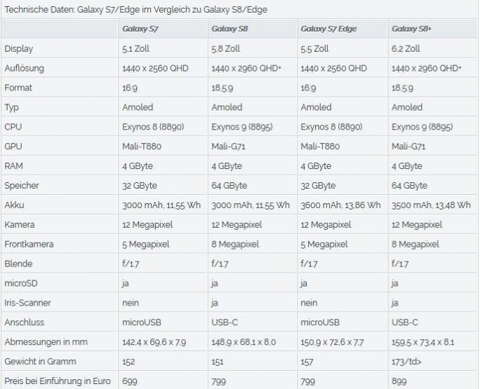 Die technischen Spezifikationen des Galaxy S8 und des Galaxy-S8+ im Vergleich zu den Vorgängermodellen (Grafik: ZDNet.de)