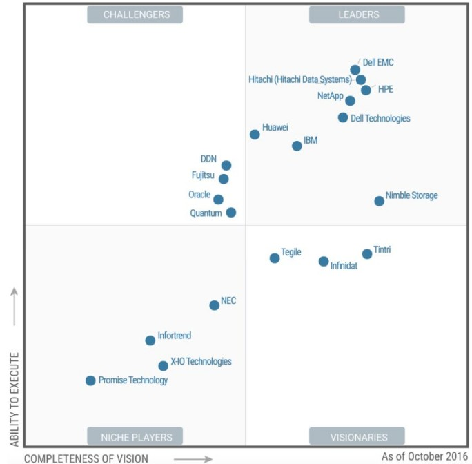 "Gartners Magic Quadrant für ""General Purpose Disk Arrays"", Stand Herbst 2016 (Grafik: Gartner)"