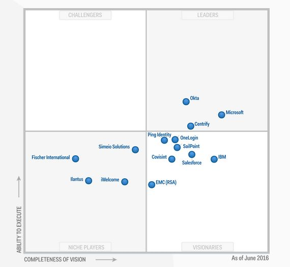 Gartners Magic Quadrant for Identity and Access Management as a Service (IDaaS), Stand Juni 2016 (Screenshot: silicon.de bei Okta.com)