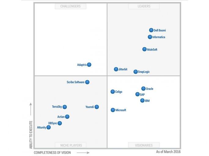 """Den Analysten von Gartner zufolge ist MuleSoft besonders stark im Bereich """"Enterprise Integration Platform as a Service"""" (iPaaS) aufgestellt. (Grafik: Gartner"""