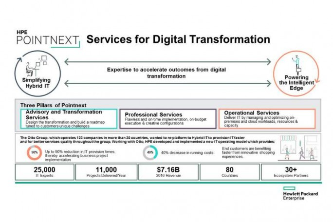 HPE_Pointnext