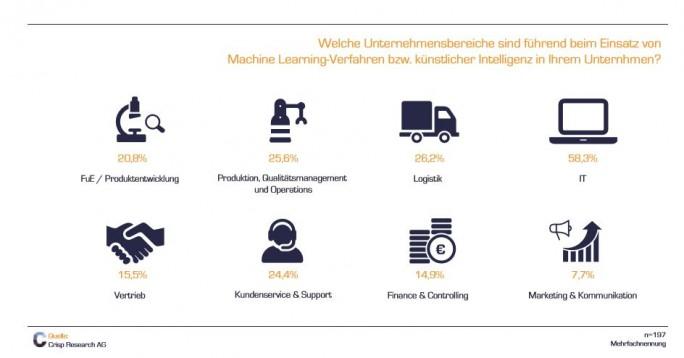 Die IT ist eine der führenden Unternehmensabteilungen beim Einsatz künstlicher Intelligenz. (Bild: Crisp Research)