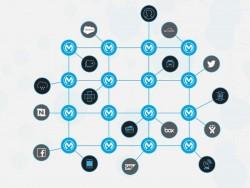 MuleSoft (Grafik: MuleSoft)