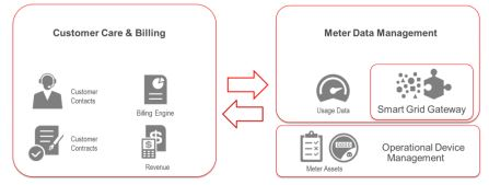 Oracle Devicemanagement Utitilies Cloud.