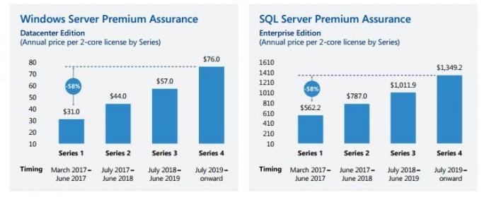 Wer noch in diesem  Monat kauft, kann erheblich Kosten einsparen, verspricht Microsoft. (Bild: Microsoft)