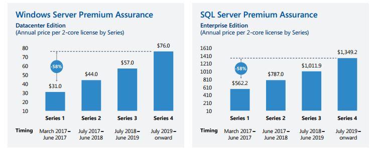 kosten sql server windows 7