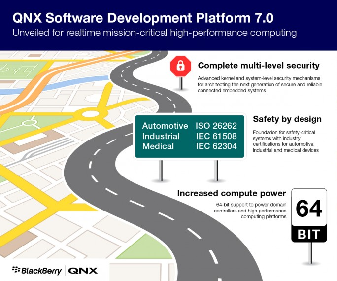 http://blogs.blackberry.com/2017/01/ces-2017-roundup-media-cover-our-self-driving-car-demo-and-most-advanced-qnx-release-yet/