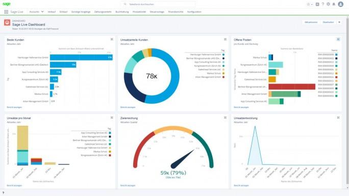 Mit dem Dashboard von Sage Live erhält Anwender Überblick über die Geschäftsprozesse (Screenshot: Sage Software)