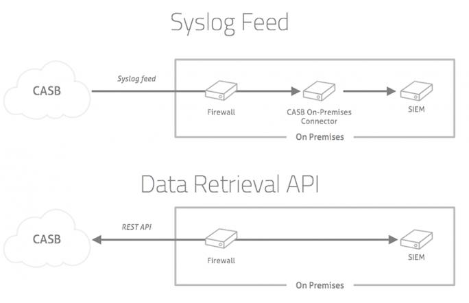 So kommuniziert der CASB mit einer SIEM-Lösung. (Quelle: Skyhigh Networks)