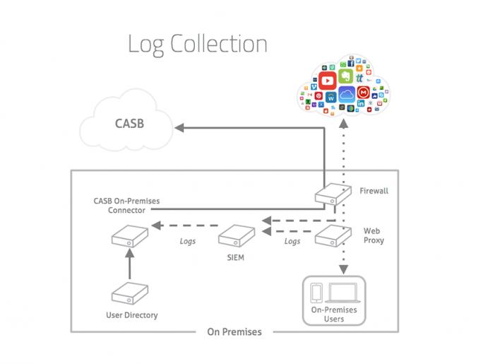 Die gesammelten Log-Daten werden tokenisiert sowie komprimiert und in die Cloud-Plattform des CASB hochgeladen. (Quelle: Skyhigh Networks)