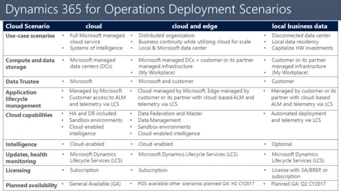 Unterschiede zwischen den verschiedenen Versionen von Dynamics 365 for Operations. (Bild: Microsoft)