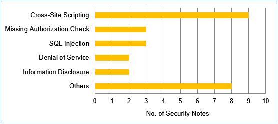 Auch bei diesem Patchday ist der Fehler-Typ Cross-Site-Scripting besonders verbreitet. (Bild: SAP)