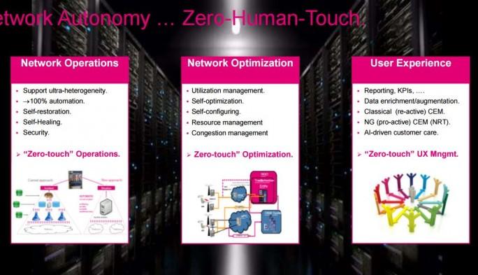 Die Ziele von Zero Touch NSM sollen den Carriern mehr Flexibilität und Leistungsfähigkeit bei der Bereitstellung von Kommunikationslösungen ermöglichen, wie hier in einer Präsentation der Deutschen Telekom.