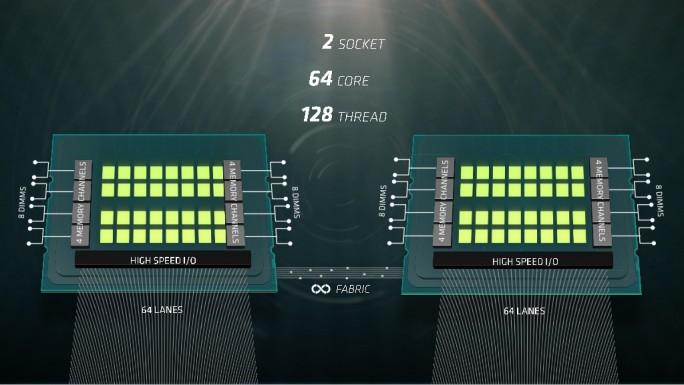 Hohe I/O-Bandbreite mit 2x64 Lanes sowie ein großer Arbeitsspeicher: Naples soll vor allem bei großen Datensätzen Vorteile gegenüber Intel-2-Sockel-Servern haben. (Bild: AMD)