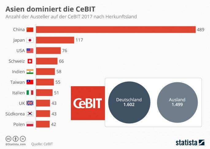 Partnerland der CeBIT 2017 ist Japan. Die meisten ausländischen Firmen kommen laut Ausstellerverzeichnis jedoch wieder aus China. Zusammengenommen stammen über 50 Prozent der Aussteller mit Firmensitz außerhalb Deutschlands aus Asien (Grafik: Statista)