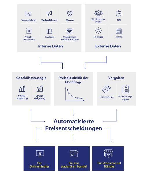 Die Stufen einer automatisierten Preisentscheidung. (Bild: Blue Yonder)