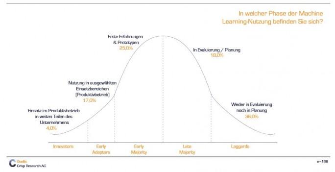 Der Flächendeckende Einsatz von KI in Unternehmen ist heute noch eher selten. Viele Anwender aber experimentieren mit ersten Prototypen oder evaluieren den Einsatz. (Bild: Crisp Research)