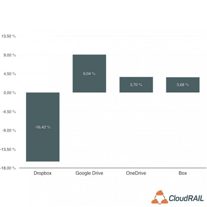 Dropbox ist klarer Marktführer unter den mobilen Cloud-Storage-Lösungen, verliert aber 2016 mehr als 16 Prozent Marktanteile. (Bild: CloudRail)