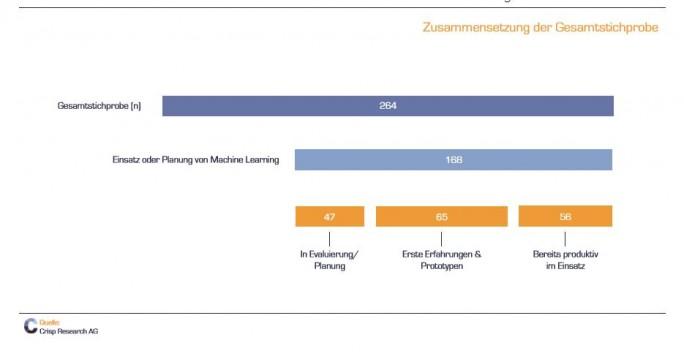 Der Rückgriff auf künstliche Intelligenz und maschinellem Lernen ist heute in deutschen Unternehmen verbreitet. (Bild: Crisp Research)