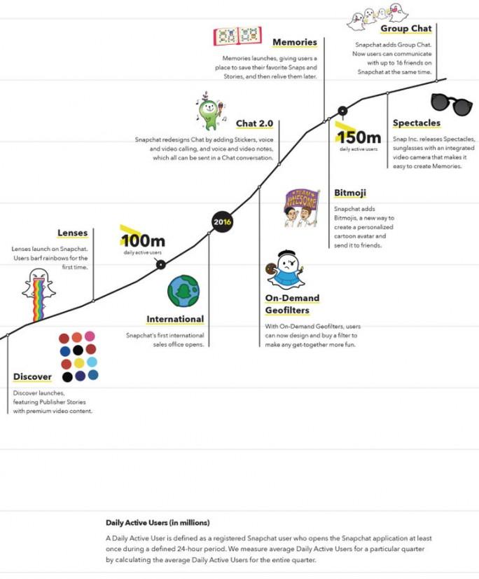 Aus dem Börsenkatalog von Snap. (Bild: Via ZDNet.com)