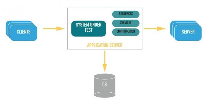 Die Infrastruktur einer vollständigen Testumgebung für den Integrations-Test kann sehr aufwändig sein. Ein mögliches Setup im Überblick. (Grafik: Consol)