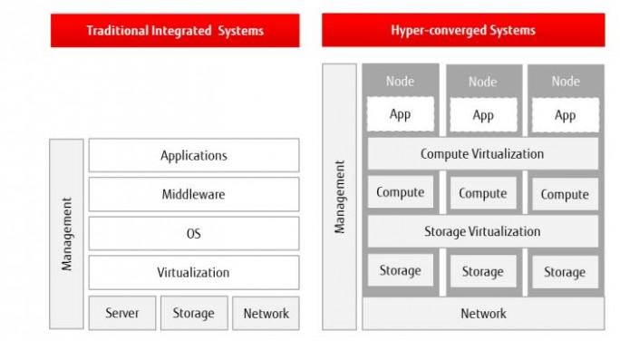 Die Fujitsu PRIMEFLEX-Systeme vereinen das Management des gesamten Stacks. Jetzt bietet Fujitsu gemeinsam mit SUSE ein System für OpenStack an. (Bild: Fujitsu)