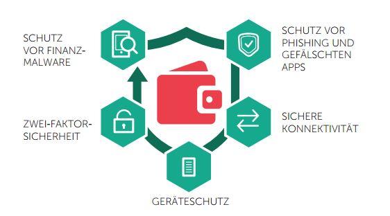Mit der Kaspersky Fraud Prevention Cloud lassen sich Online-Transaktionen vor Missbrauch schützen. (Bild: Kaspersky)