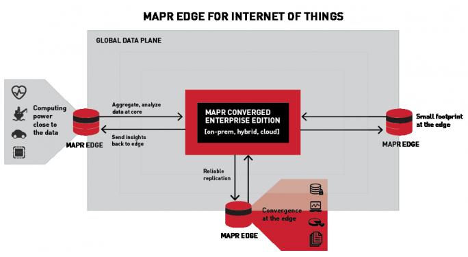 Mapr Edge verbindet IoT-Geräte mit dem Backend und spielt Einsichten wieder an den Rand des Netzwerkes zurück. (Bild: MapR)