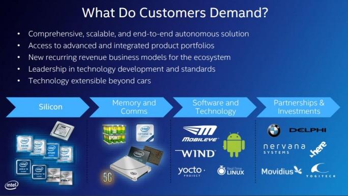 Intel sieht Wachstumsmöglichkeiten im Bereich autonomes Fahren. (Bild: Intel)