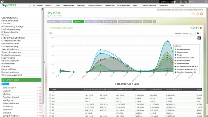 Key Performance Indicators in Sage X3. (Bild: Sage)