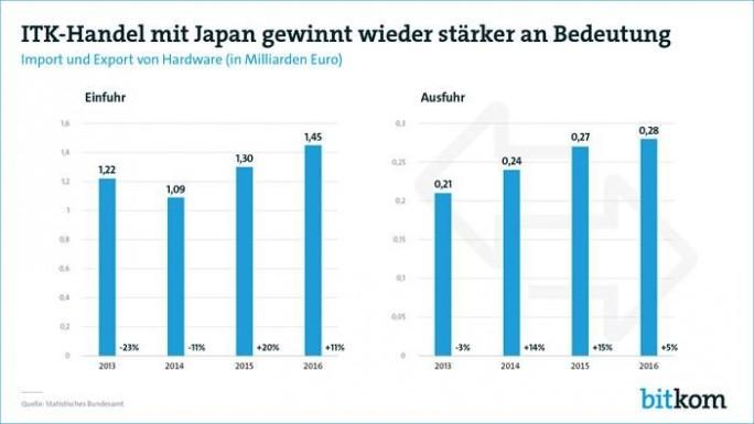 Deutschland ist ein wichtiger Markt für japanische High-Tech-Güter. (Bild: BITKOM)