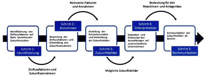 Methodik bei der Entwicklung der Szenarien. (Bild: VDMA)