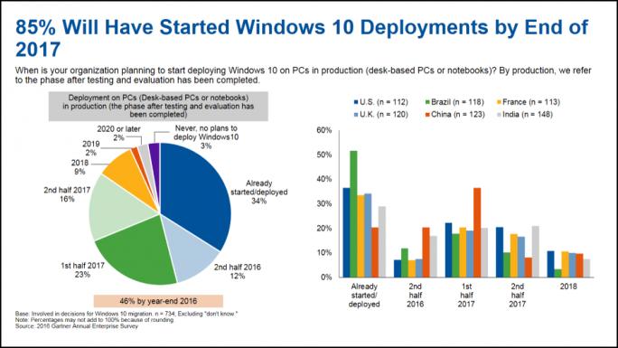 Die Migration auf Windows 10 verläuft deutlich zügiger als bei den Vorgängerversionen. (Bild: Gartner)