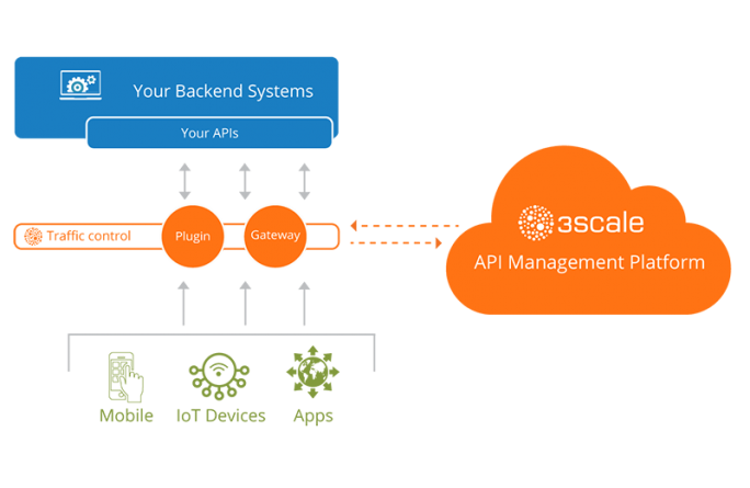 Mit 3scale bietet Red Hat ein API-Management, das nun auch On-Premise eingesetzt werden kann. (Bild: Red Hat)