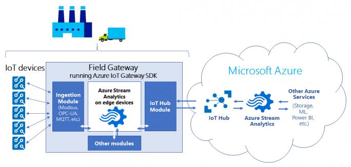 'Azure Stream Analytics on edge devices' ist derzeit als Preview verfügbar und soll die Sammlung, Analyse und Auswertung von Daten aus dem Rechenzentrum in Edge-Geräte bringen. (Bild: Microsoft)