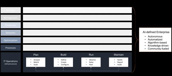 Ein Enterprise-Stack, der auf künstlicher Intelligenz basiert. (Bild: arago)