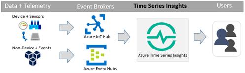 Mit Azure Time Series Insights können auch Mitarbeiter ohne Statistik-Studium Anomalien und Muster in Datenreihen erkennen. (Bild: Microsoft)