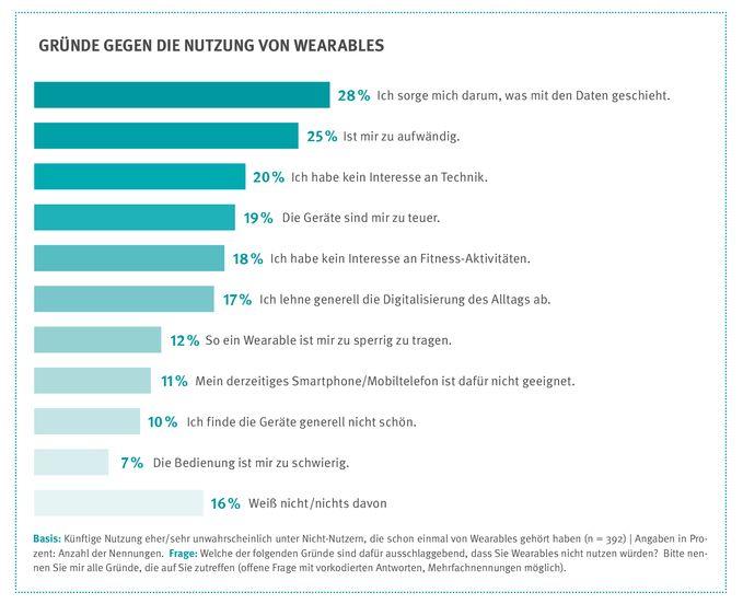 Die Verbraucherzentrale NRW hat auch Ergebnisse einer repräsentativen Verbraucherbefragung von 1055 Personen ab 14 Jahren zur Nutzung von Wearables und Fitnesstrackrn vorgelegt. (Grafik: Verbraucherzentrale NRW)