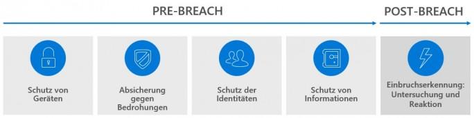 """""""Assume the Breach"""": Für mehr als 60 Prozent der deutschen Unternehmen sind Hackerangriffe bereits Realität geworden. Um so wichtiger ist es daher, auch für den Schadensfall entsprechende Lösungen und Tools parat zu haben. Mit dem Creators Update erweitert Microsoft die Funktionen des Windows Defender ATP. (Bild: Microsoft)"""