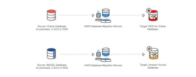 AWS Database Migration Services. (Bild: AWS)