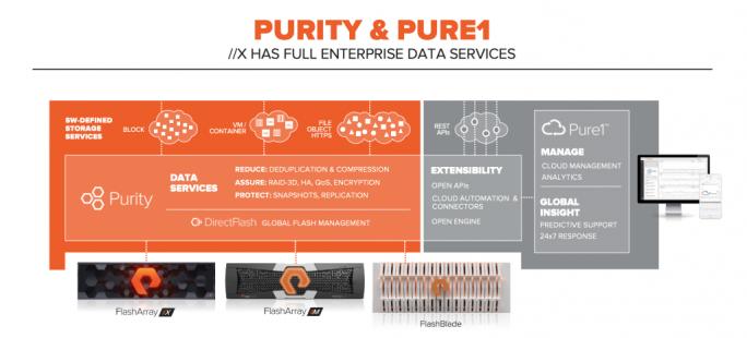 Das Purity DirectFlash und das DirectFlash-Module sorgen für ein zentrales Management der Flash-Laufwerke und vereinfachen dadurch auch das Management. (Bild: Pure Storage)