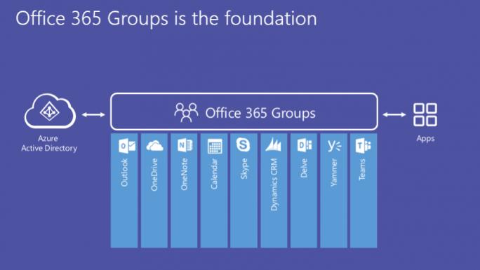Microsoft Teams ist ein Teil von Office 65 Groups. (Bild: Microsoft)