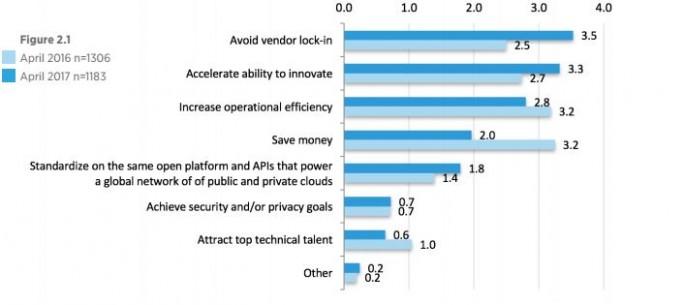 Vermeidung von Vendor Lock-In und die Beschleunigung von Innovationszyklen sind aktuell die Hauptargumente für OpenStack. (Bild: OpenStack Foundation)