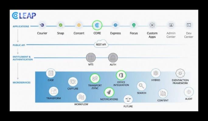 Die SaaS-Lösung Core unterstützt File-Sharing und ist ab sofort als App auf der Leap-Plattform verfügbar. (Bild: OpenText)