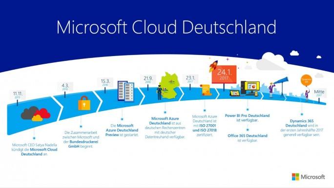 Microsoft Azure Deutschland Roadmap (Grafik: Microsoft)