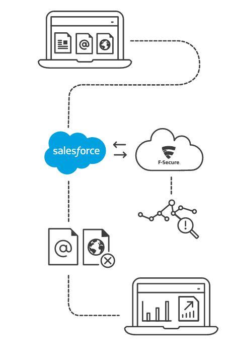 Cloud Protection unterzieht sämtliche Inhalte, die über Salesforce geteilt werden einer mehrstufigen Analyse. (Bild: F-Secure)