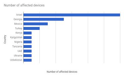 Google nennt Pegaus für Android lieber Chrysaor, den Bruder von Pegasus. Der Staatstrojaner ist nur auf sehr wenigen Geräten zu finden. (Bild: Google)